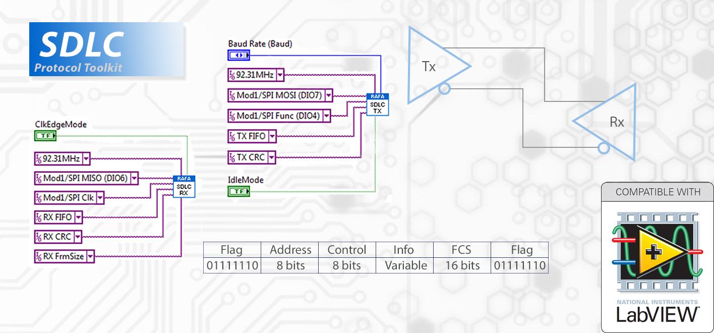 sdlc clock nrzi encoding